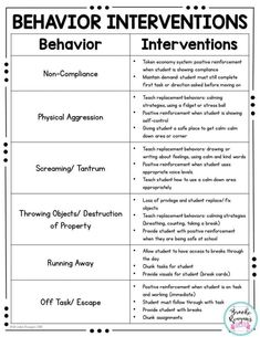 Behavior Binder: ABC Data, Behavior Tracking and Behavior Management Resources Behavior Binder: ABC Data, Behavior Tracking and Behavior Management Resources,Early Intervention counseling social work emotional learning skills character Behavior Tracking, Classroom Behavior Management, Behaviour Management, Classroom Consequences, Kids Behavior, Behavior Plans, Case Management Social Work, Student Behavior, Education Positive