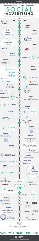 Social Media History. #socialmedia #history