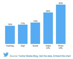 Find out how the latest data on photos and content interaction can affect your social media marketing strategy.