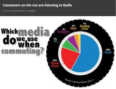 Consumers on the run still listen to #radio #advertising. Learn how to make it work for you. http://www.richardcbender.com