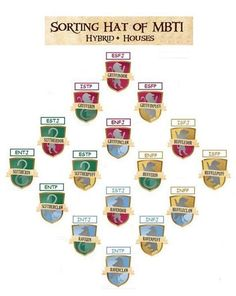 Hogwarts Hybrid Houses and Myers-Briggs MBTI (However, I would like to add that I am a Slytherin with secondary Gryffindor, but my mbti is INFJ) Infp Personality, Myers Briggs Personality Types, Harry Potter Houses, Hogwarts Houses, Personalidad Infp, Mbti Charts, Ravenclaw, Intj And Infj, Infj Mbti