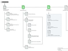 information architecture by kellyn loehr from the speckyboy blog