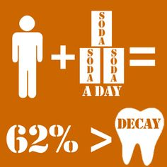 If a person drinks 3 sodas a day then they have %62 greater chance of getting tooth decay.