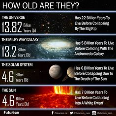 (Infographic) Based on the latest estimates. – Science, Physics and Astronomy News Astronomy Facts, Space And Astronomy, Astronomy Science, Astronomy Tattoo, Astronomy Stars, Astronomy Pictures, Astronomy Quotes, Ancient Astronomy, Nasa Space