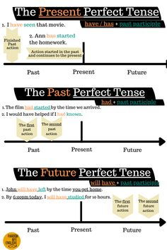 What are the Perfect Tenses? Here are examples of the perfect tenses that shows the structure of - the present perfect tense, the past perfect tense & the future perfect tense. Click on the picture for an easy-to-follow lesson and worksheet on all 3 perfect tenses. Perfect Tenses, Teaching English Grammar, Present Perfect, Past Present Future, Lesson Plans, Infographic, The Past, Presents, How To Plan