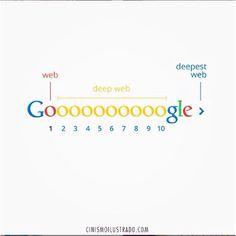 """Quando quer pedir uma pizza você pesquisa """"PIZZARIA"""" no Google e entra em contato com os primeiros resultados confere?  Todos somos assim: 60% dos usuários nem chegam na terceira página da busca (nesse ponto eles refazem a pesquisa com outro termo).  Seu site encontra-se nessa """"Deep Web""""? Então você tem que utilizar de estratégias de #SEO para melhorar seu posicionamento nestes mecanismos. São muitas e muitas  técnicas de SEO para melhorar seu posicionamento nas pesquisas orgânicas do Google…"""