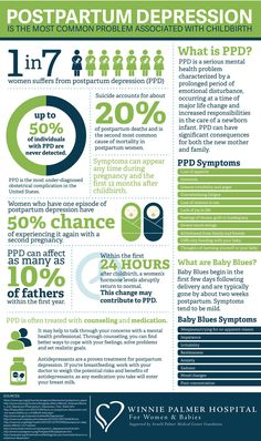 Postpartum Depression Infographic