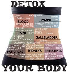 CLEANSE & DETOX based on parts of your body and foods that help to detox