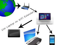 Techie Anish's Blog: How to set your Laptop up as a WiFi range extender?: Everything Tech - Reviews, Q & A, Coding, Tutorial, Apps and More