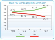 In the US, 21% of online shoppers prefer live chat.