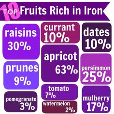 These are the top 10 fruits rich in iron. Percentage daily values for iron have been calculated per 100 gms of fruit, assuming daily requirement is 10 mgs.