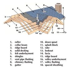 Know your roof! Don't be confused by the parts and pieces. Print this out and have it ready before the inspector comes.   For more roofing knowledge check out. www.alpha-omegainc.com   #roof #roofing #improvement #homeimprovement #home #RoofingTips #RoofingRepair