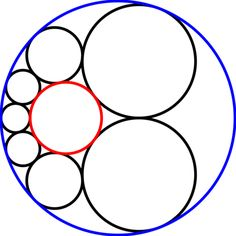 In geometry, a Steiner chain is a set of n circles, all of which are tangent to two given non-intersecting circles (blue and red in the top three images), where n is finite and each circle in the chain is tangent to the previous and next circles in the chain.