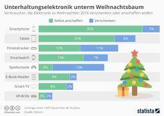 Infografik: Unterhaltungselektronik unterm Weihnachtsbaum   Statista