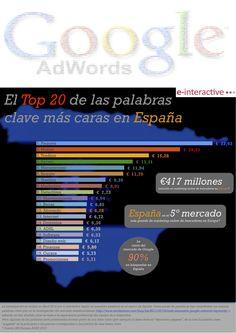 El top 20 de las palabras clave más caras en España