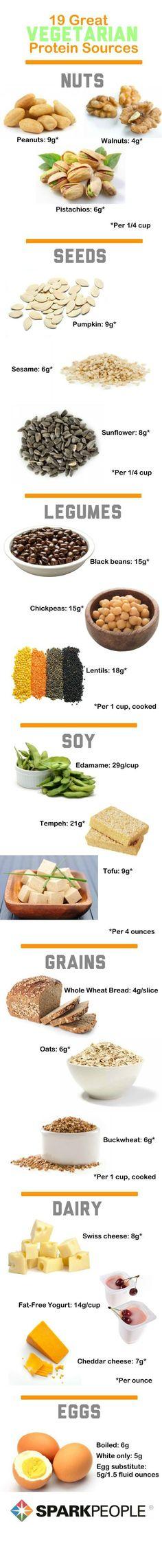 Hey, vegetarians! The next time someone asks you how you get your protein, show them this chart ;)