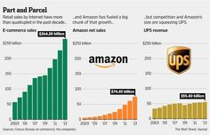 UPS is facing one of its biggest challenges in its 108-year history: online shopping. http://on.wsj.com/1uLpxuL pic.twitter.com/6UBil2C3uu