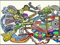 The Knowledge Mind Map