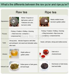 different between raw and ripe
