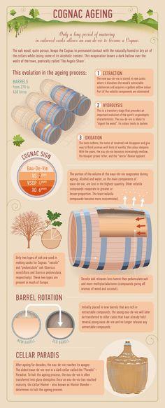 #Cognac Ageing