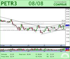 PETROBRAS - PETR3 - 08/08/2012 #PETR3 #analises #bovespa