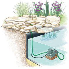 Un bassin au jardin : installer un ruisseau ou une cascade - Une cascade