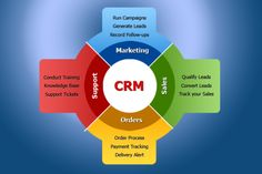 Depend upon our Customer Relationship Management solution in India. We provide best Customer Relationship Management software in Delhi NCR. Relationship Marketing, Customer Relationship Management, Crm Tools, Records Management, Crm System, Microsoft Dynamics, Training Classes, Marketing Automation, Career Development