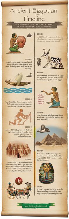 Art history lessons for kids ancient egypt 60 ideas History Lessons For Kids, American History Lessons, History Projects, Teaching History, British History, Art Projects, History Activities, European History, Project Ideas