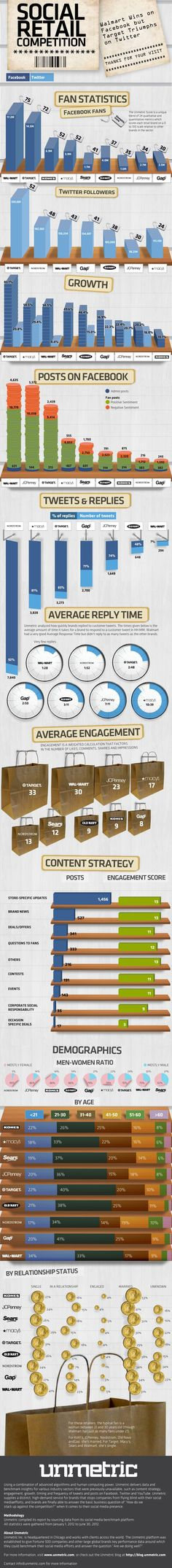 #Social Retail Competition - interesting numbers about the US leaders in this infographic.