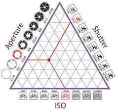 Action Camera Blog - Exposure Triangle