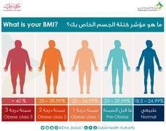مؤشر كتلة الجسم الخاص بك