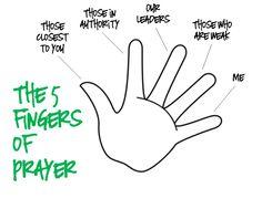 hand prayer for children | Five Finger Prayer