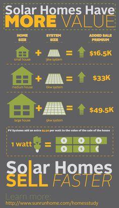 Google Image Result for http://www.sunrunhome.com/files/3413/2398/6330/solar-home-value-infographic.original.jpg