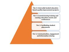 The CEPN Service Pyramid - Lessons from the Private Sector