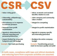 from Corporate Social responsibility to Creating Shared Value