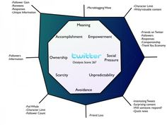 Octalysis Gamification Framework Example: Twitter