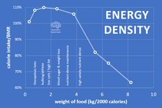 How do carbs, fat, sugar, alcohol and starch stimulate your appetite? Starch Foods, Energy Density, Food Log, High Fat Foods, Whole Food Diet, 2000 Calories, Lose Body Fat, Calorie Intake, How To Eat Less