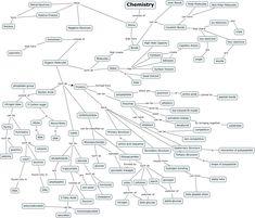 chemistry - explains basic biochemistry