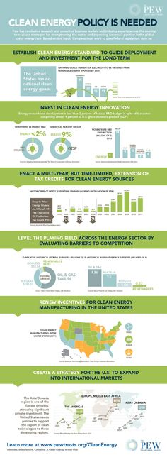 Pew Clean Energy Infographic: Policy Matters