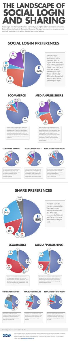 The Landscape of Social Login & Sharing Infographic