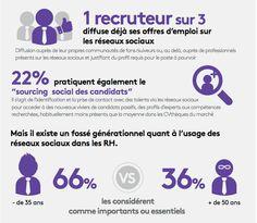 Etude #Monster - #Recrutement sur les #RéseauxSociaux - http://ecommerce.monster.fr/hr/rh-info/conseils-recrutement/attirer-candidats/avis-des-recruteurs-sur-les-principales-innovations-RH.aspx?WT.mc_n=RSFR_T_AU_1648