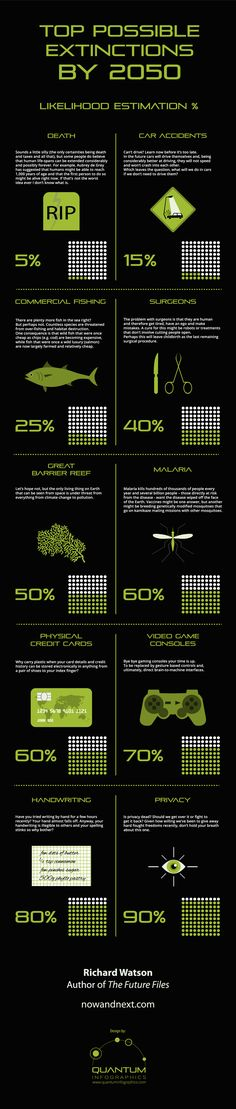 Infographic: Top Possible Extinctions by 2050 #infographic