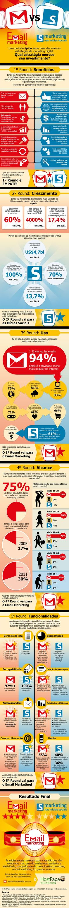 Infográfico: Email Marketing X Marketing nas Mídias Sociais