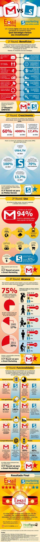 Você Acha que o Marketing nas Mídias Sociais Diminuiu a Importância do Email Marketing?