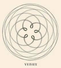 Sacred Geometry Earth and Venus (Page 6) - Line.17QQ.com Venus Symbol, Sacred Geometry, Earth, Spirals, Mother Goddess, World, The World