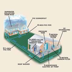 "Find out additional relevant information on ""rainwater collection system"". Take a look at our site. Jet Pump, Water Collection, Rainwater Harvesting, Water Storage, Water Conservation, Water Systems, Water Supply, Emergency Preparedness, Emergency Supplies"