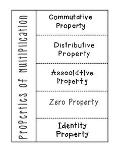 Properties of Multiplication Foldable - great for interactive math notebooks or a math center. Send home as a study guide.