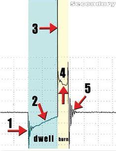 Secondary Ignition Patterns Scope1 Automotive Engine