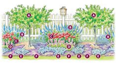 For berm above rain garden: Plant a garden that will attract pollinators all season: This low-maintenance planting plan is filled with blooms for bees, butterflies and hummingbirds. Perennial Garden Plans, Flower Garden Plans, Garden Design Plans, Flower Garden Design, Butterfly Garden Plants, Sun Garden, Garden Gate, Lawn And Garden, Flower Bed Designs