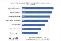 Face Email Marketing Its Impact - Marketing Survey, Marketing Technology, Marketing Automation, Facebook Marketing, Content Marketing, Social Media Marketing, Digital Marketing Channels, Digital Marketing Plan, How To Use Facebook